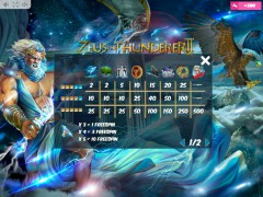 Zeus the Thunderer II slotmachine-77.com MrSlotty 5/5