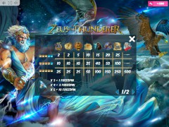 Zeus the Thunderer slotmachine-77.com MrSlotty 5/5
